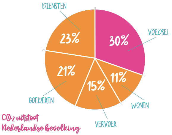 Diagram co2 uitstoot nederlandse bevolking afvallen almere